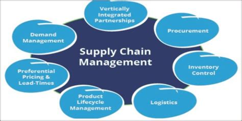 Top Mba Supply Chain Management by Is Procurement Part Of Supply Chain Management Best