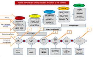 system implementations and project management prime link