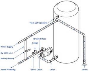 Water Tank For Well Pump Fresh Water Systems Low Flow Water Package W 200 Gal
