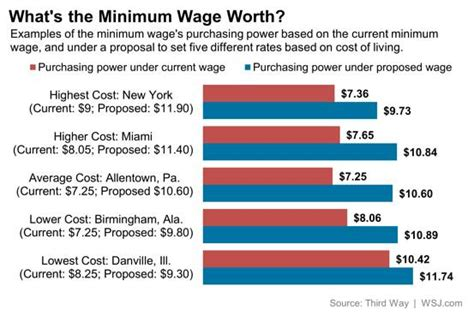Living On Minimum Wage Essay by Minimum Wage Vs Living Wage Essay Articlessearchqu X Fc2