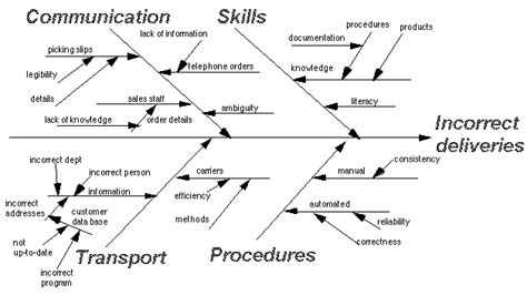 how to use a cause and effect diagram cause and effect diagrams hci