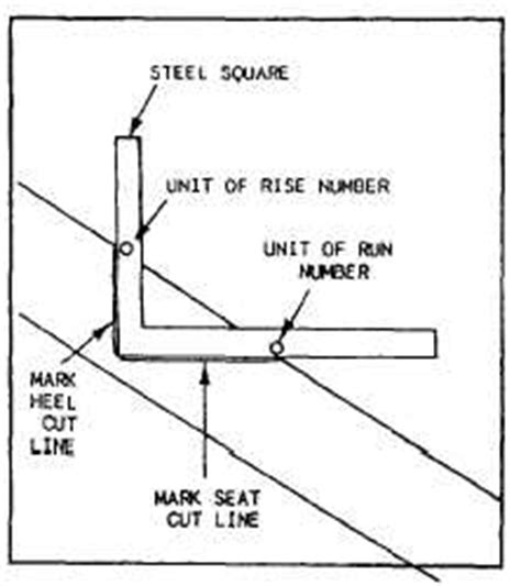 Plumb Cut Rafter by Figure 2 19 Steel Square Used To Lay Out Plumb And Seat Cuts