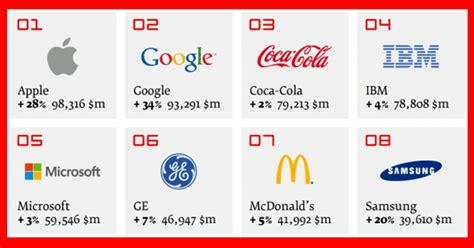 apple overtakes coca cola as world s most valuable brand 2013 think marketing