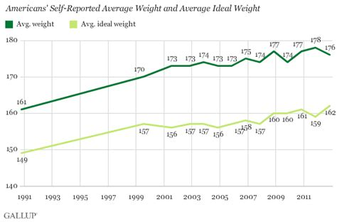 Average Mba Age Lbs by Americans Continue To Adjust Their Ideal Weight Upward
