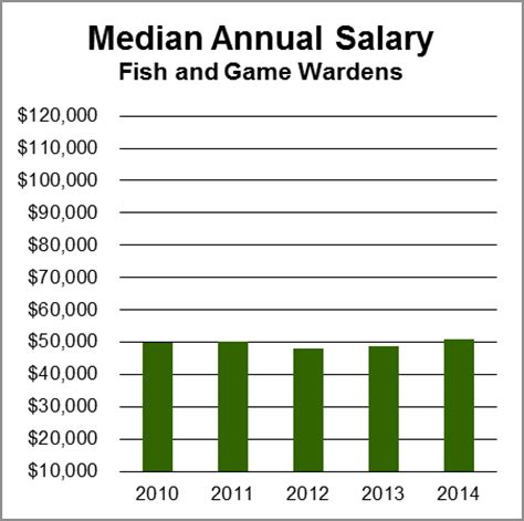 What Is The Salary Of A Officer by Fish Wardens Aag