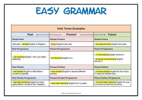 grammar for english language english grammar verb tense chart english teaching material verb tenses english
