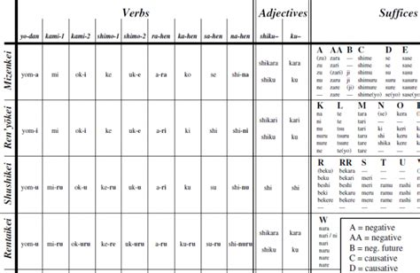 japanese verb pattern bungo ny 251 mon a brief introduction to classical japanese