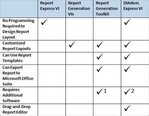 reporting options for labview data national instruments