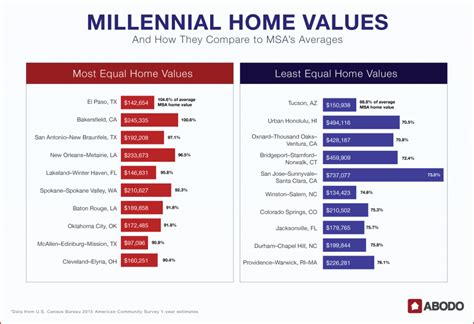 millennial homebuyers where millennials are buying the
