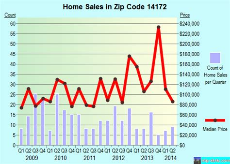 wilson ny zip code 14172 real estate home value