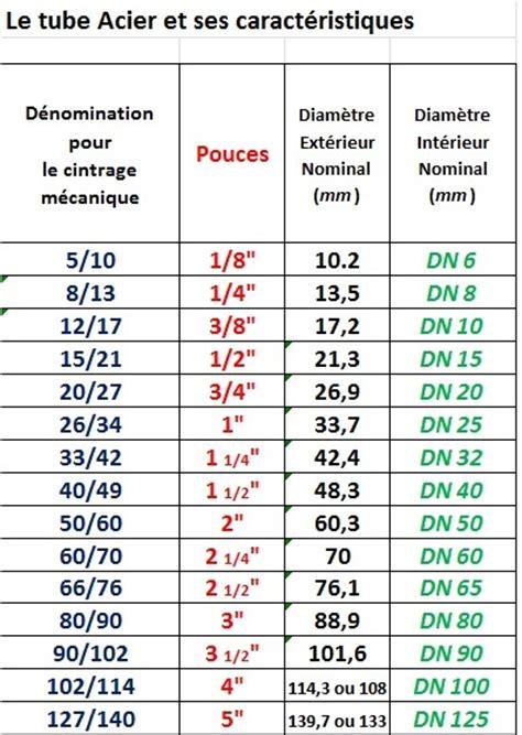 Diametre Tuyau Cuivre 4215 by Diametre Tuyau Cuivre Diametre Tuyau Cuivre Diametre