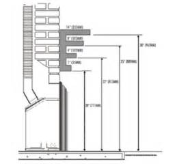 Kastle fireplace required measurements for mantels