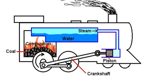 steam engine diagram steam engine plans with boiler zoeken steam engines engine