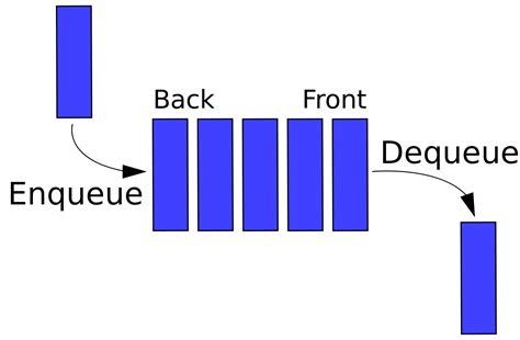 queuing diagram queue abstract data type