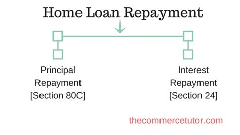repayment of housing loan principal housing loan principal repayment 28 images it takes 18 5 years to pay more