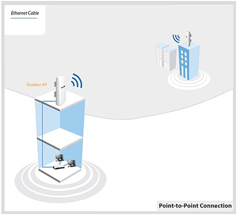 Access Point Outdoor Cpe220 Tplink access point tp link tl wa5210g price in pakistan tp link in pakistan at symbios pk