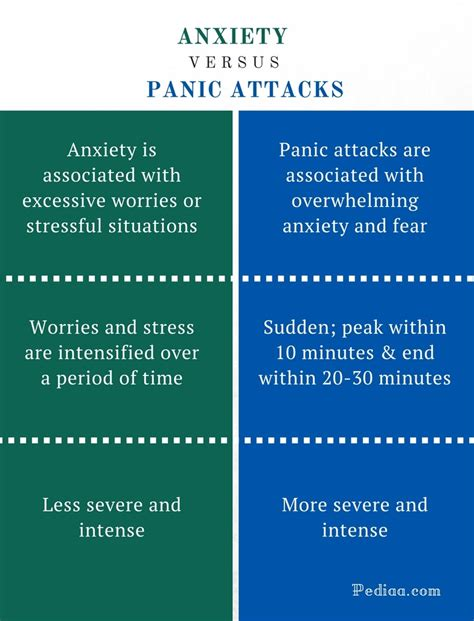 difference  anxiety  panic attacks