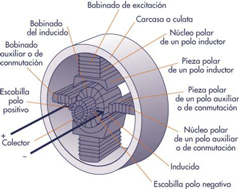 inductor motor electrico inductor de motor electrico 28 images 3 2 8 generador de corriente alterna y corriente