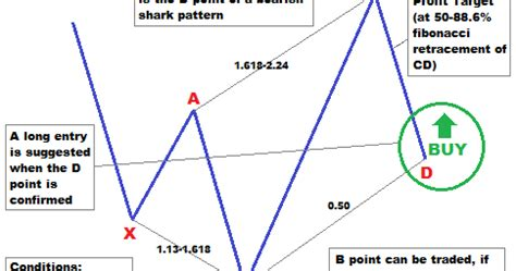 h pattern trading forex trading guide how to trade bullish 5 0 harmonic