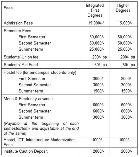 Bit Mesra Ranchi Mba Fee Structure by What Is The Fee Structure Of Bit Mesra Ranchi For B Tech
