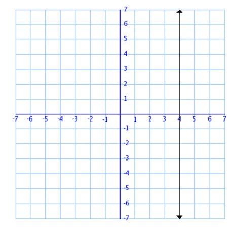 slope undefined determining slope sle problems