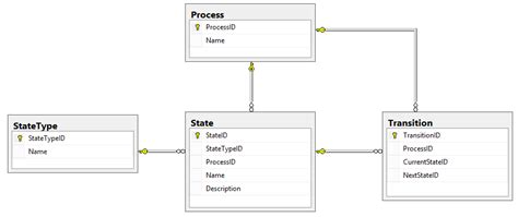 workflow database design exle workflow database design exle 28 images workflow