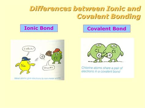 Difference Between Ionic And is the difference between bonding jeffdoedesign