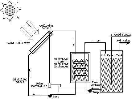 solar heater diagram solar water heater schematic diagram wiring diagram and