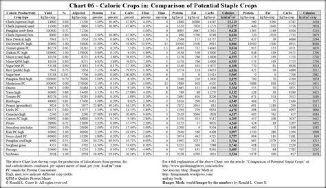 calories in image gallery nutrition calorie chart