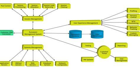 warehouse flowchart warehouse management system flowchart create a flowchart