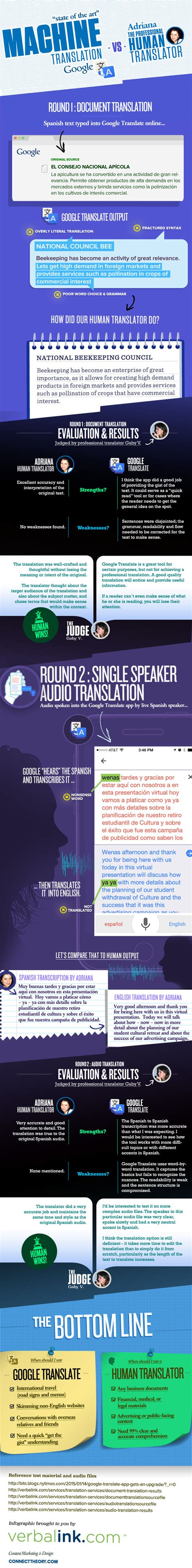 to human translator infographic how does translate compare to human translation htxt africa