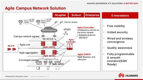 Architectural Software Free create new value for you huawei agile network