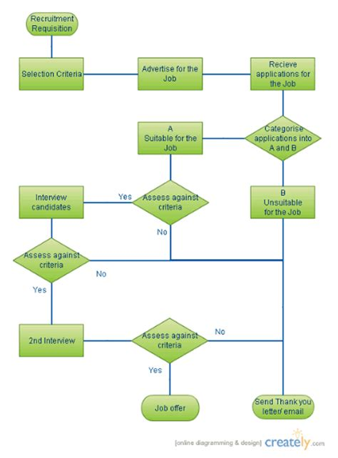 workflow chart template flowcharts worklow diagrams creately