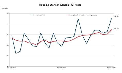 canadian mortgage and housing corporation housing starts surge unexpectedly on toronto condo boom