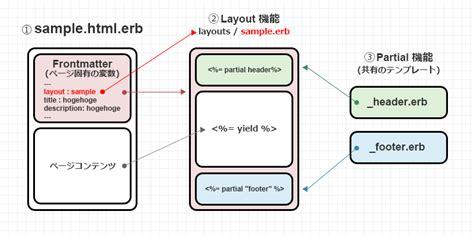haml layout yield middleman で超速プロトタイピング 01 middleman の基礎を一気に学ぶ