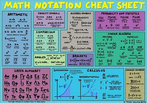 math notation cheat sheet    cheat sheet