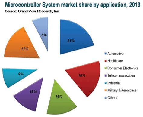 india microcontroller market trends electronics maker