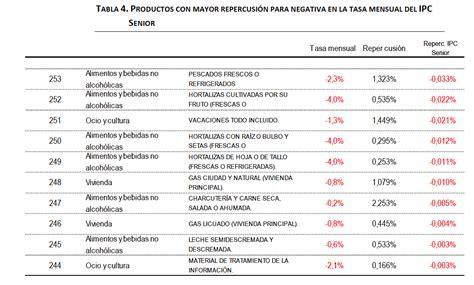 valor del ipc en el ao 2016 tabla de ipc ao 2016 valor ipc 2016 en porcentaje
