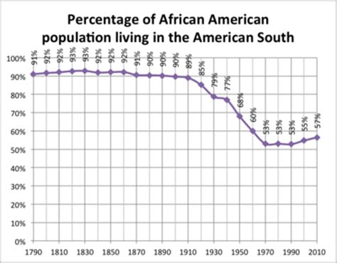 What Percentage Of The Us Population Has A Criminal Record Great Migration American The Free
