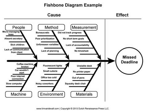 Smu Mba Course Catalog by 17 Best Ideas About Ishikawa Diagram On Kaizen