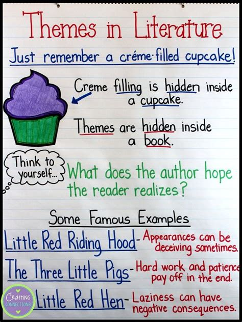 themes in literature anchor chart theme anchor chart use this to remind students how book