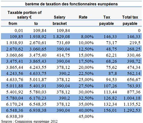 grille salaire 2016 prparateur en pharmacie grille de salaire commerce de gros 2016