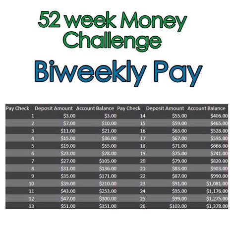 week money challenge biweekly pay savings pinterest  week money challenge