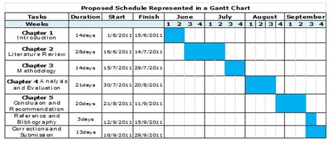 schedule template for qualitative research key determinants of success during global project team