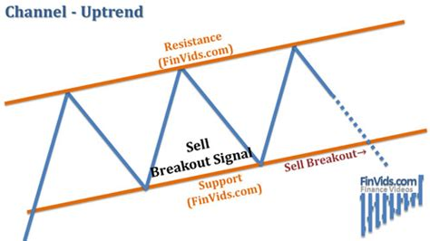 stock pattern channel video explanation of price channels chart pattern