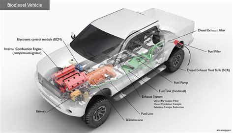 alternative fuels data center how do all electric cars work alternative fuels data center how do diesel cars work using biodiesel