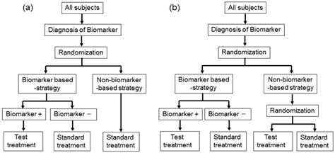 design of experiment statistics pdf sensors free full text study designs and statistical