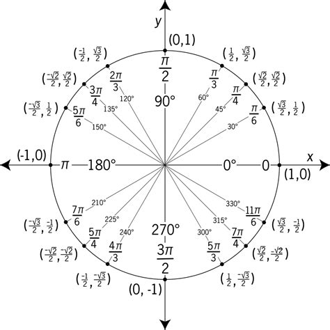 printable unit circle diagram unit circle labeled with special angles and values