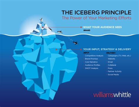 The Iceberg hemingway iceberg principle writing by omission the new
