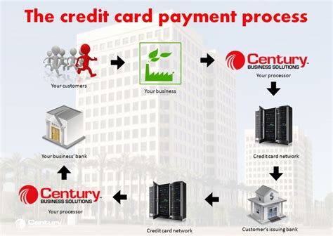 how to make a credit card that works how credit card processing works step by step merchant